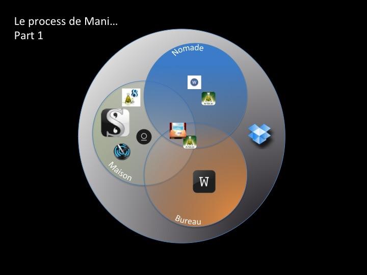 Le process de Mani... Part 1